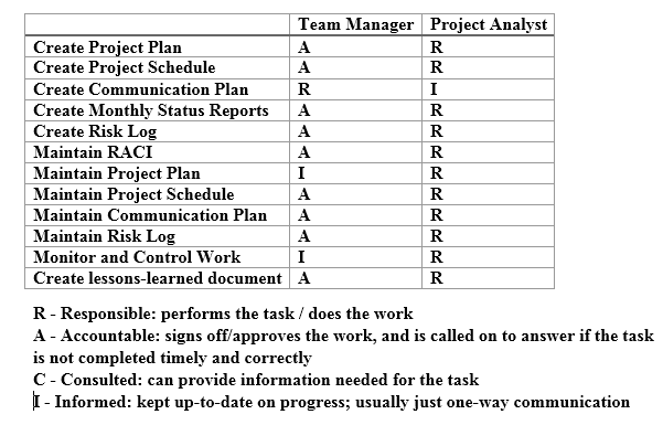 project monitoring plan template - working document for project templates ucl common